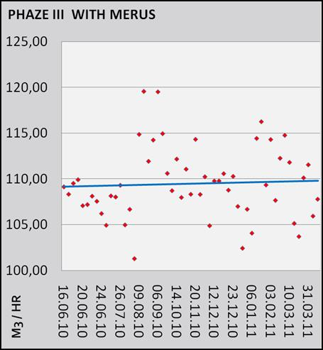 Flow Rate with Merus