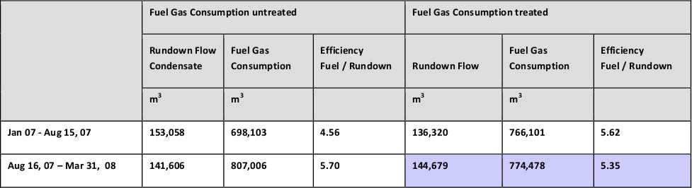 Consumo de combustible y gas