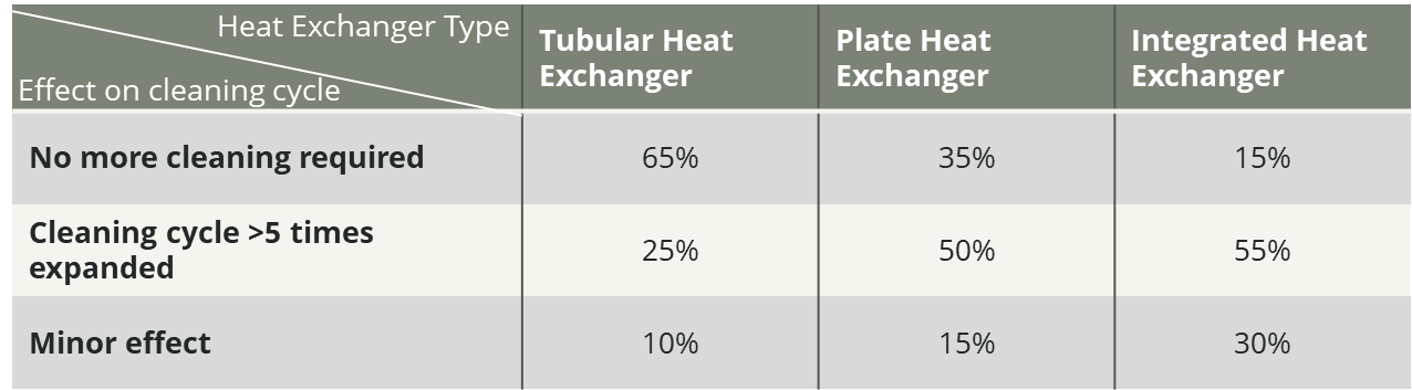Heat Exchanger Cleaning Cycle